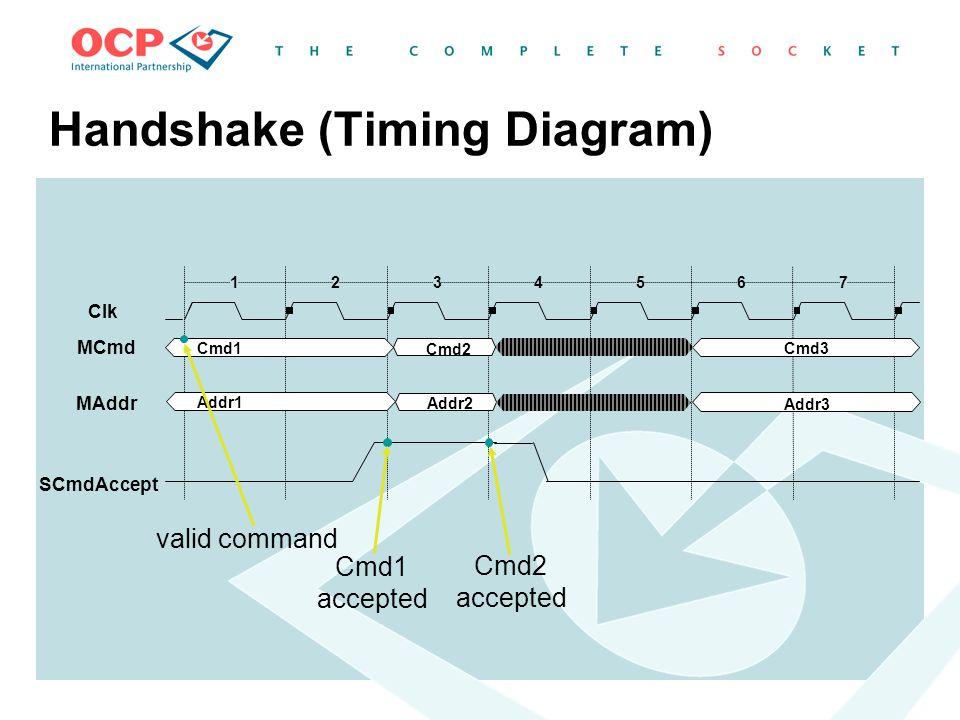 Handshake (Timing Diagram)