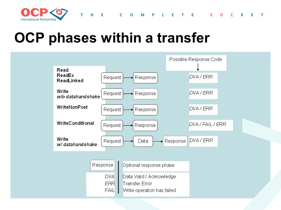 OCP phases within a transfer
