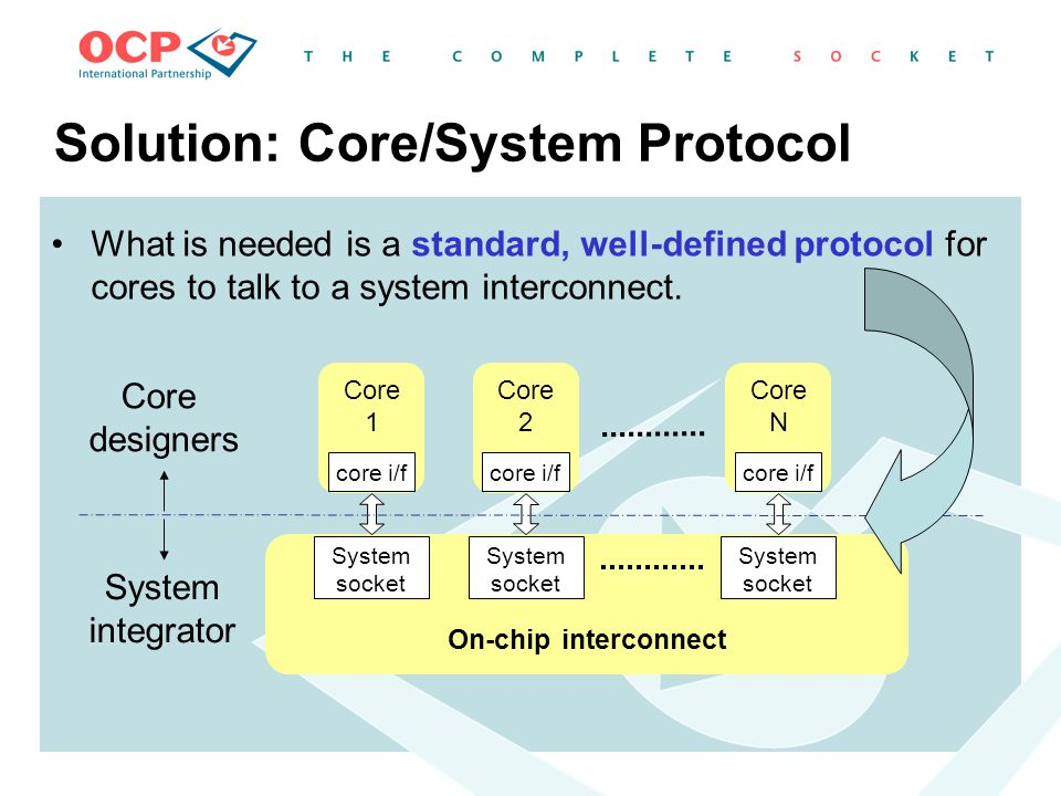 Solution: Core/System Protocol