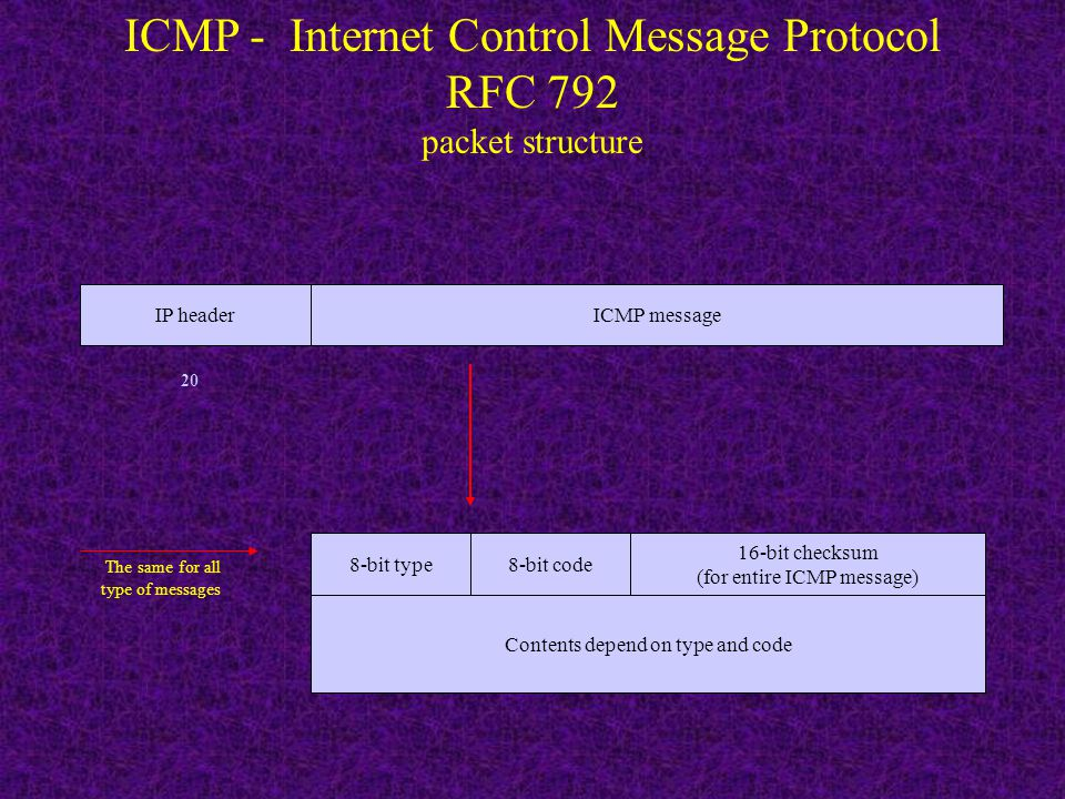 ICMP - Internet Control Message Protocol RFC 792 packet structure