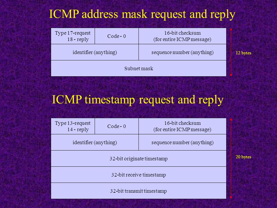 ICMP address mask request and reply