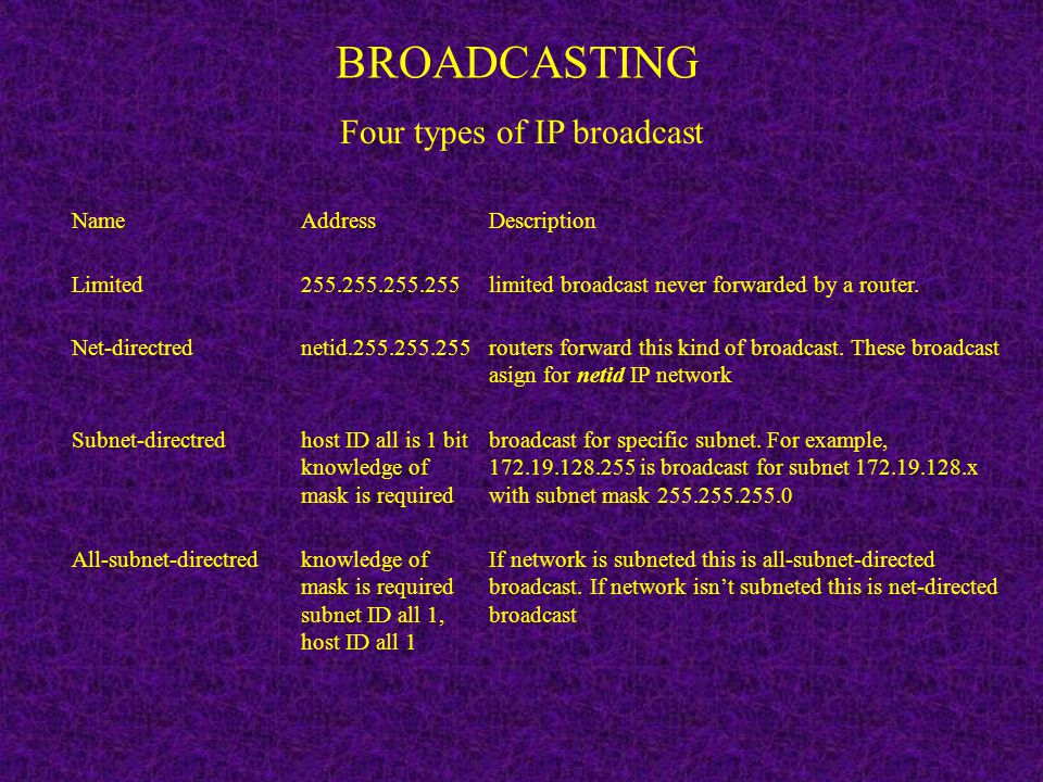 Four types of IP broadcast
