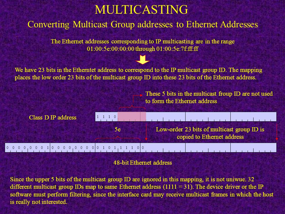 MULTICASTING Converting Multicast Group addresses to Ethernet Addresses.