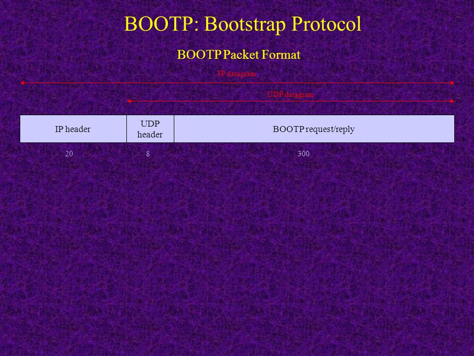 BOOTP: Bootstrap Protocol
