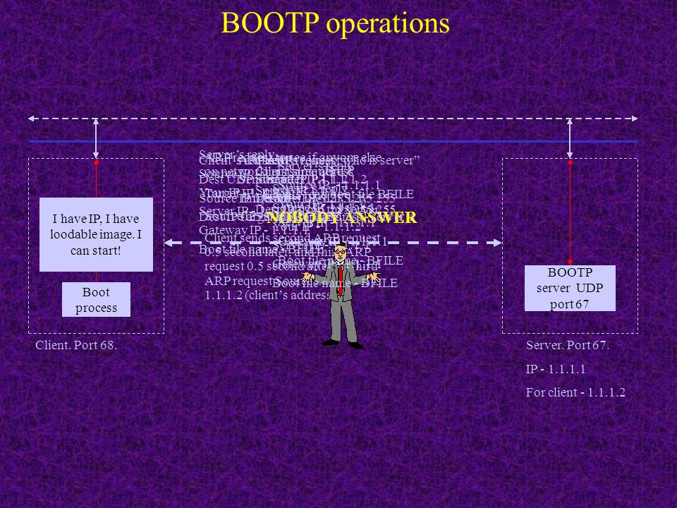 BOOTP operations NOBODY ANSWER Server's reply Source IP - 1.1.1.1