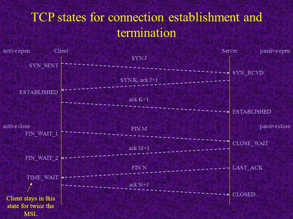 TCP states for connection establishment and termination