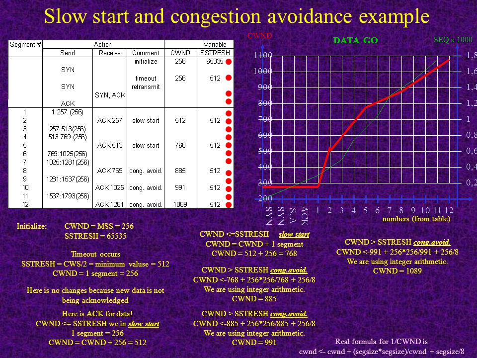Slow start and congestion avoidance example