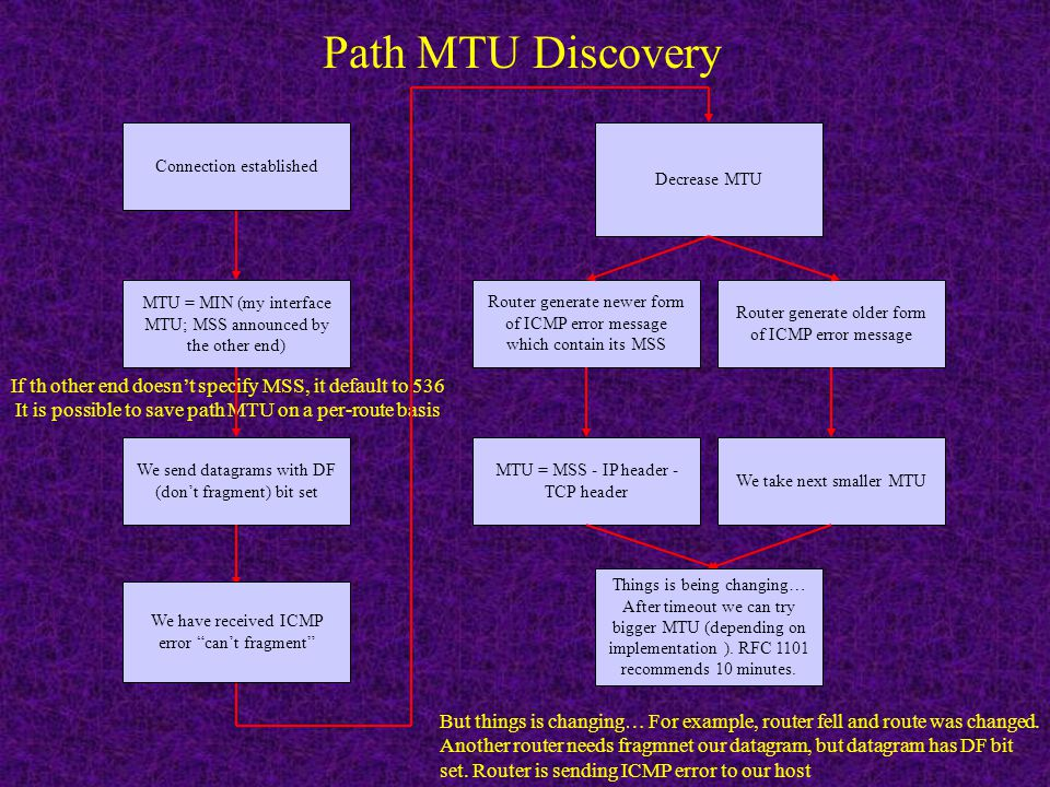 Path MTU Discovery Connection established. Decrease MTU. MTU = MIN (my interface MTU; MSS announced by the other end)