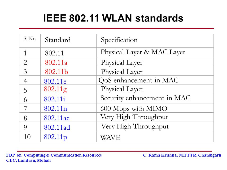 IEEE 802.11 WLAN standards Standard Specification 1 802.11