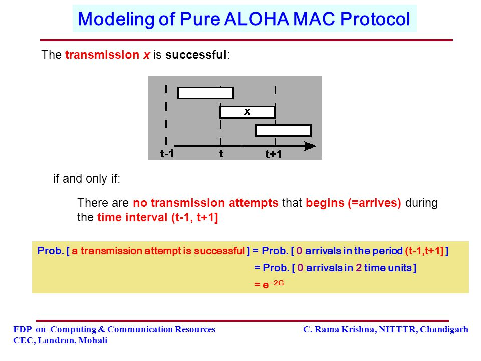 Modeling of Pure ALOHA MAC Protocol
