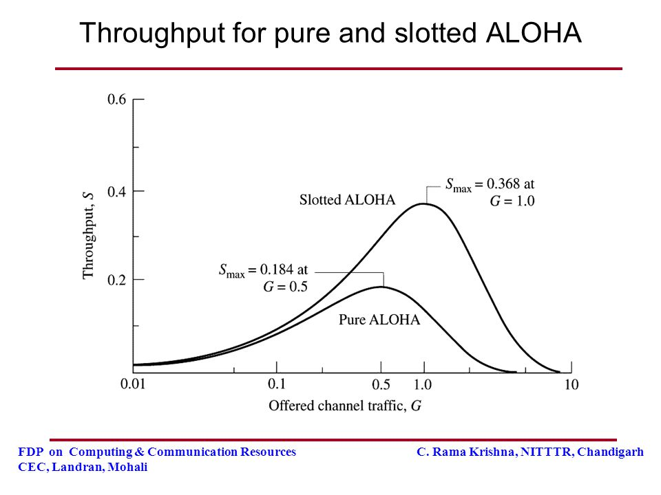 Throughput for pure and slotted ALOHA
