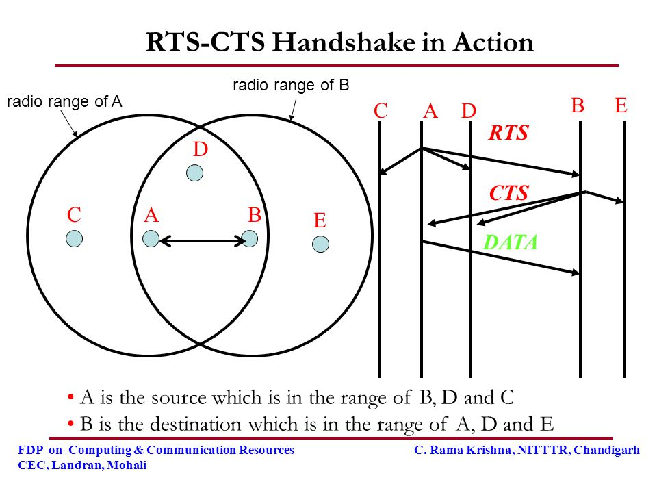 RTS-CTS Handshake in Action
