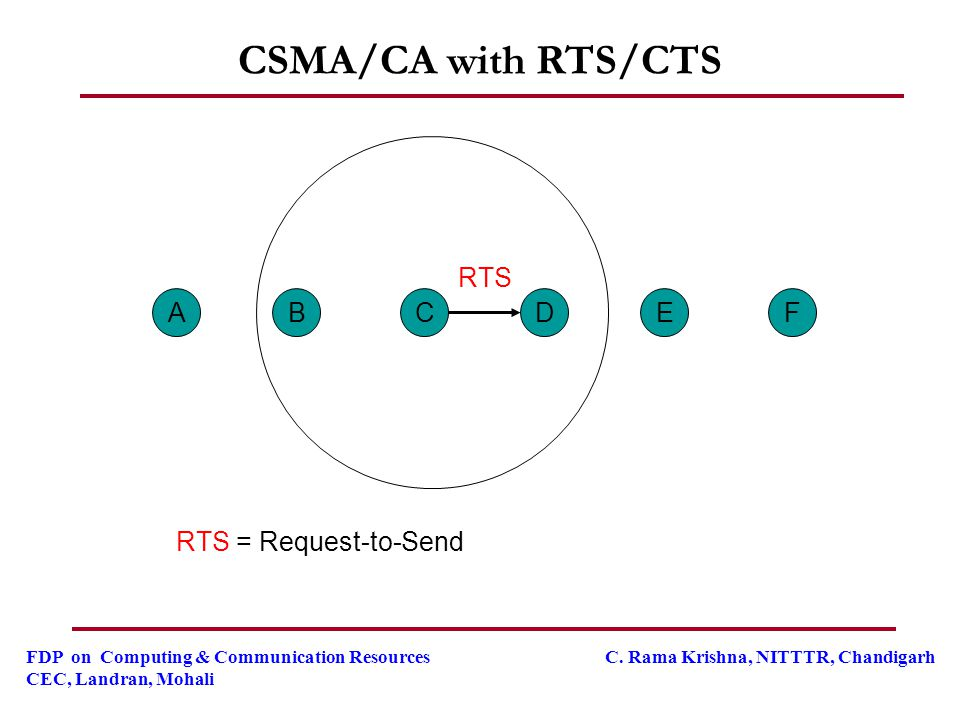 CSMA/CA with RTS/CTS RTS A B C D E F RTS = Request-to-Send