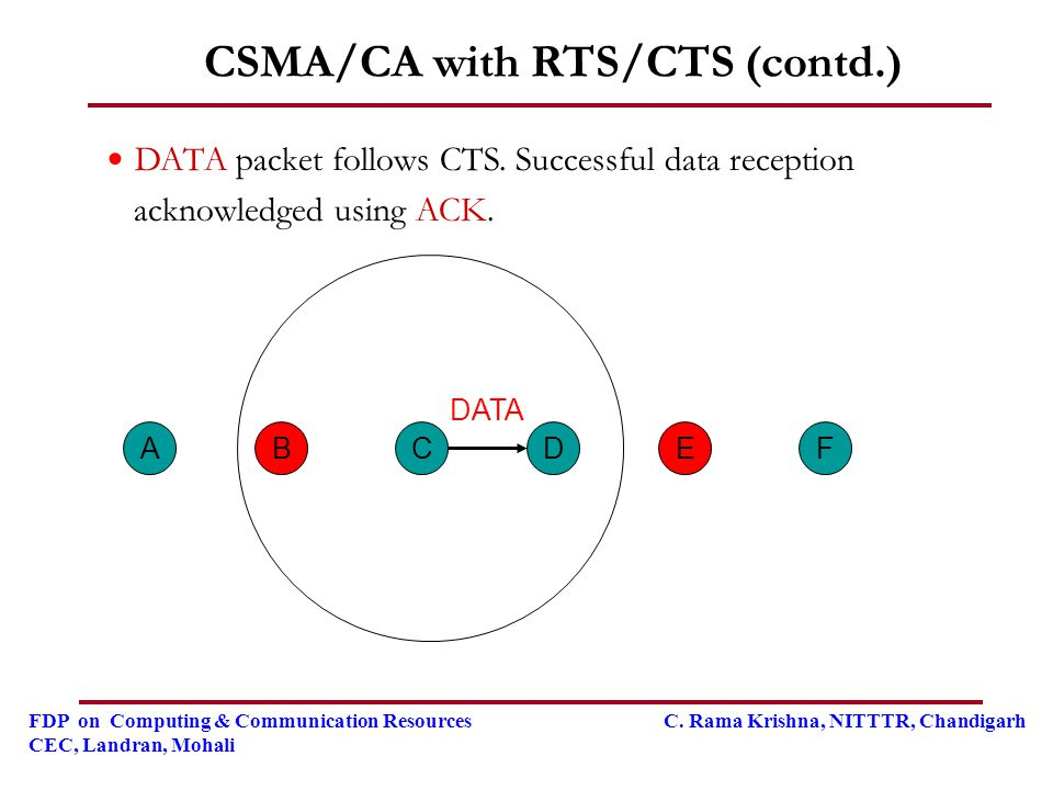 CSMA/CA with RTS/CTS (contd.)