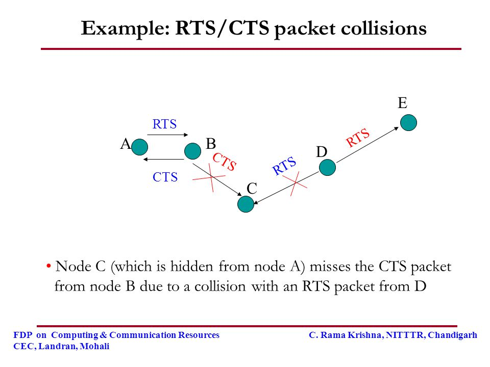 Example: RTS/CTS packet collisions