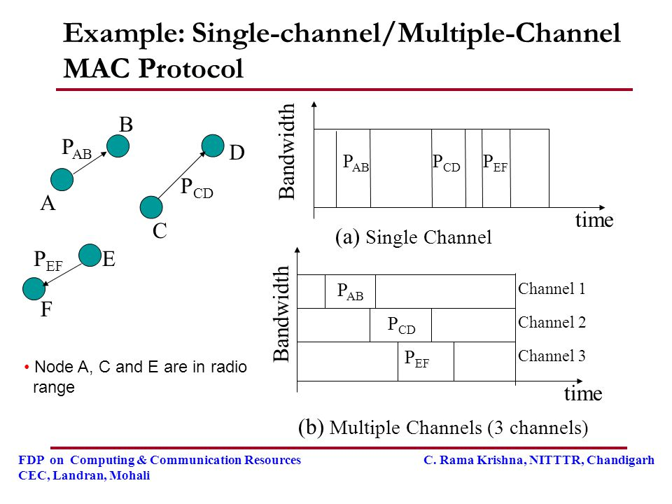 Example: Single-channel/Multiple-Channel MAC Protocol