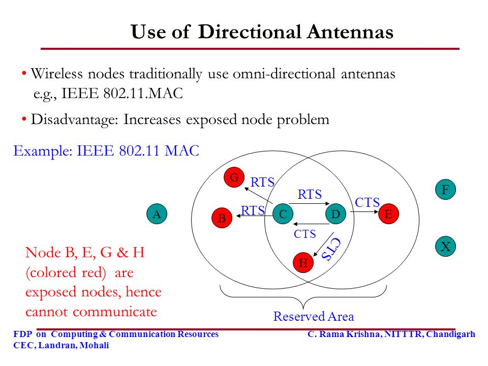Use of Directional Antennas