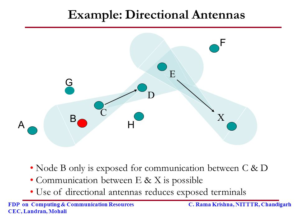 Example: Directional Antennas