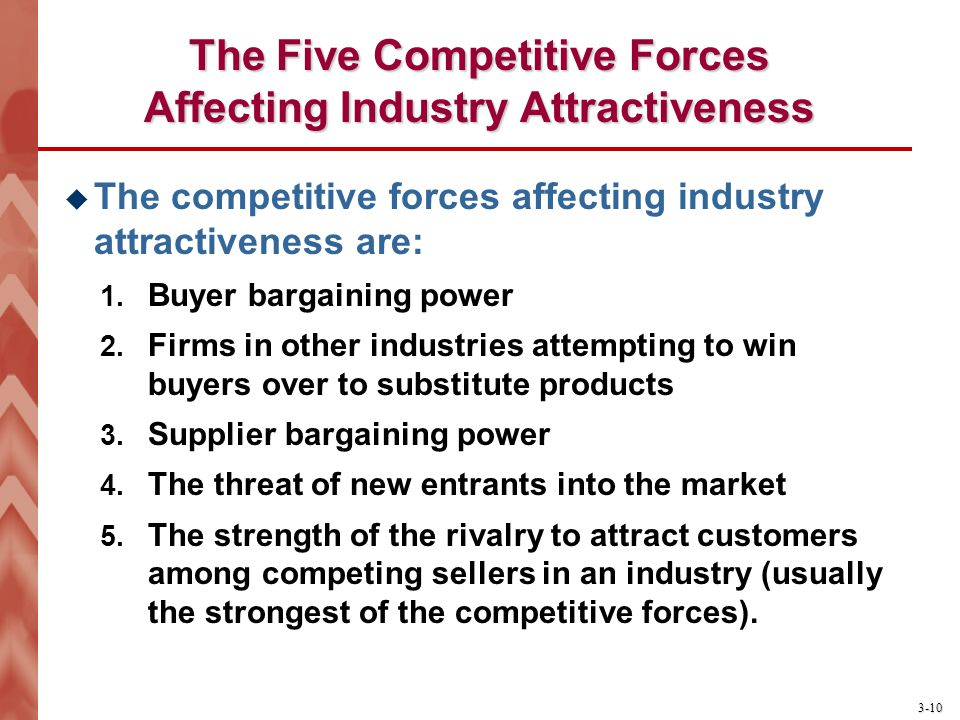 The Five Competitive Forces Affecting Industry Attractiveness