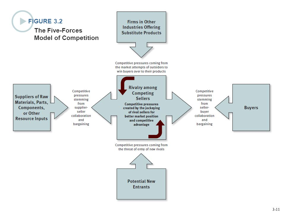FIGURE 3.2 The Five-Forces Model of Competition