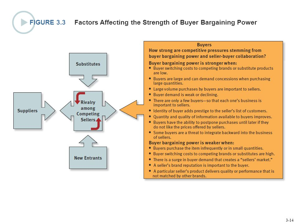 FIGURE 3.3 Factors Affecting the Strength of Buyer Bargaining Power