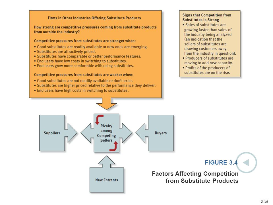FIGURE 3.4 Factors Affecting Competition from Substitute Products