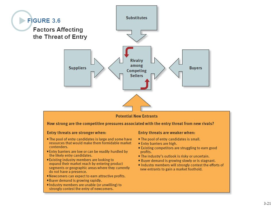 FIGURE 3.6 Factors Affecting the Threat of Entry
