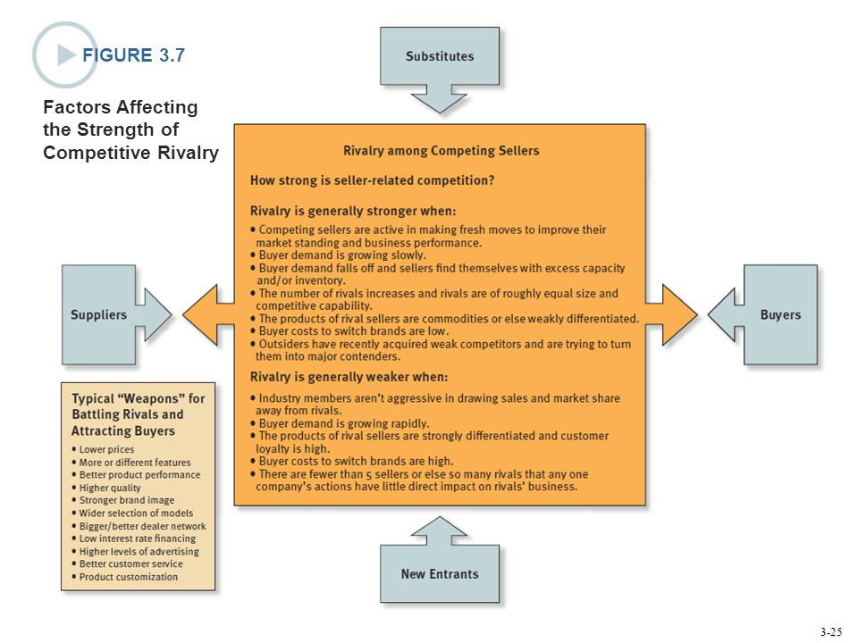 FIGURE 3.7 Factors Affecting the Strength of Competitive Rivalry