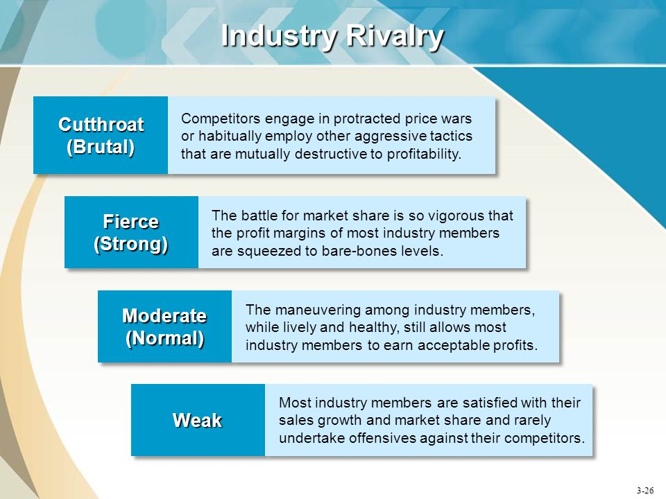 Industry Rivalry Cutthroat (Brutal) Fierce (Strong) Moderate (Normal)