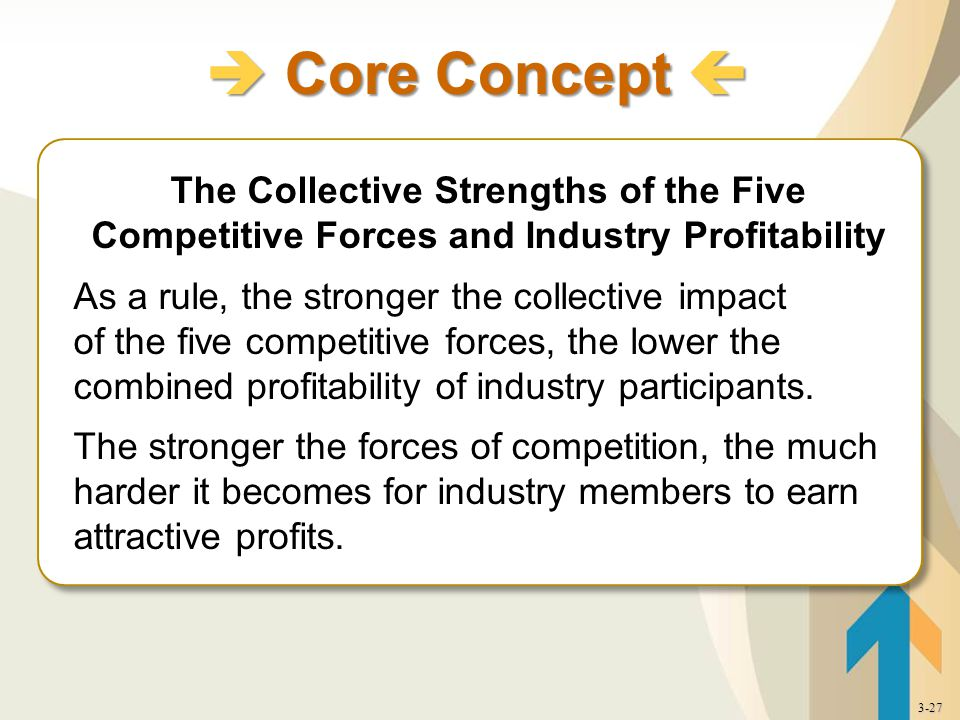 The Collective Strengths of the Five Competitive Forces and Industry Profitability