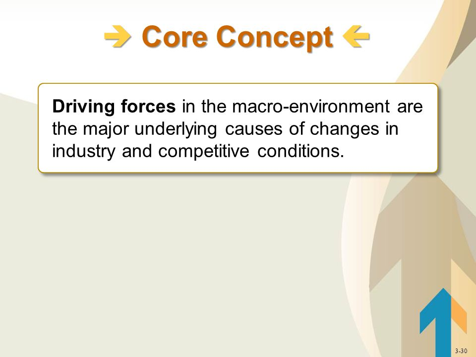 Driving forces in the macro-environment are the major underlying causes of changes in industry and competitive conditions.