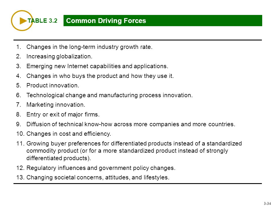 Common Driving Forces TABLE 3.2
