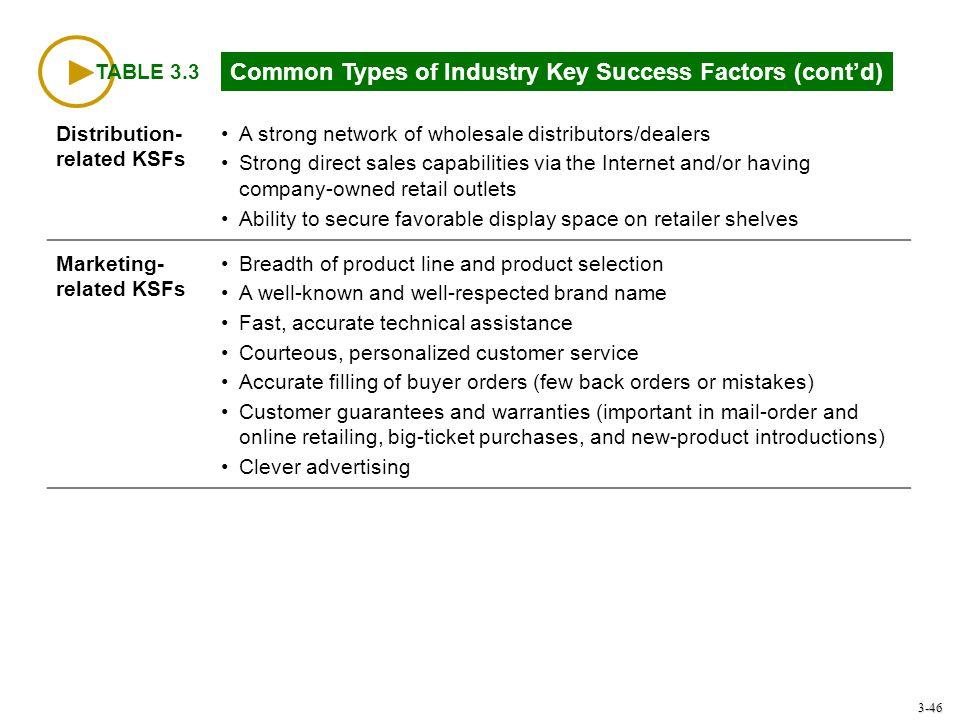 Common Types of Industry Key Success Factors (cont'd)