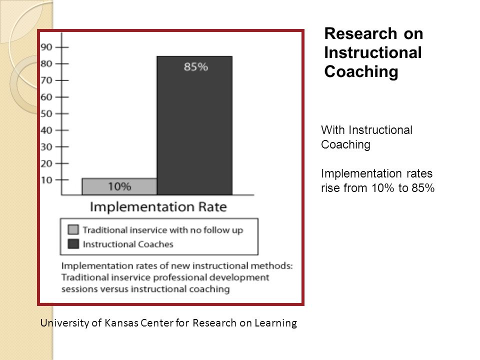 Research on Instructional Coaching