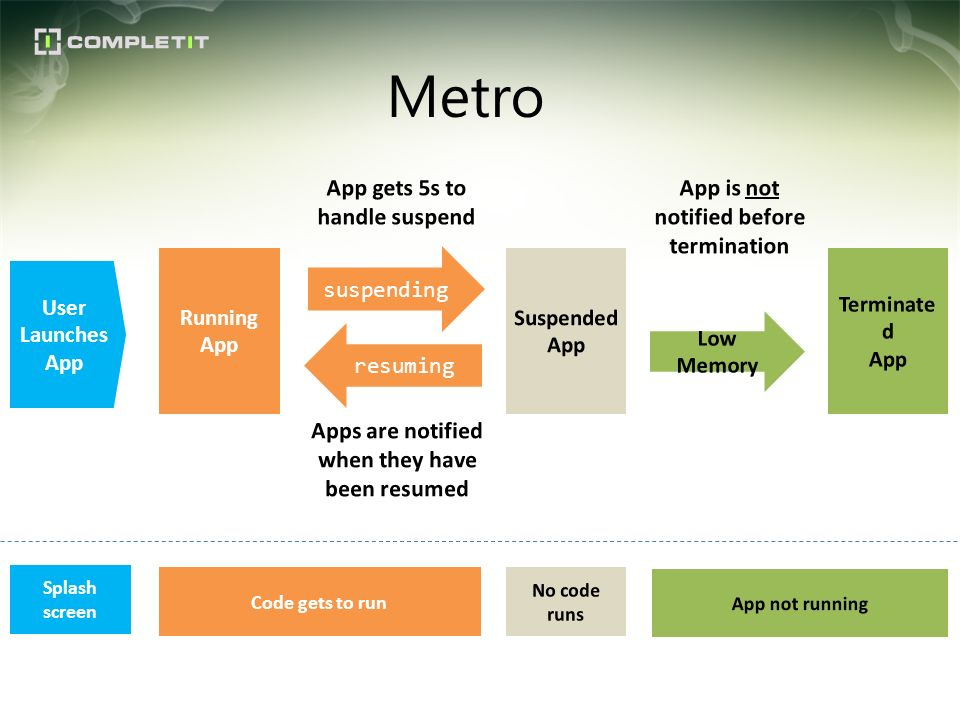 Metro App gets 5s to handle suspend