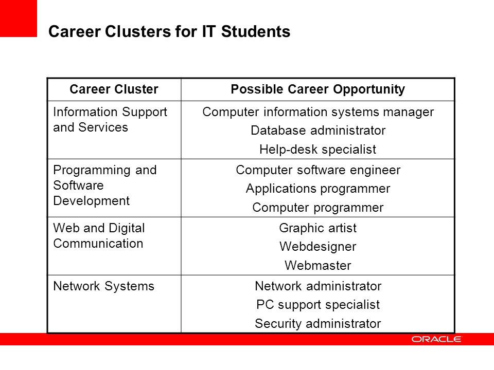 Career Clusters for IT Students