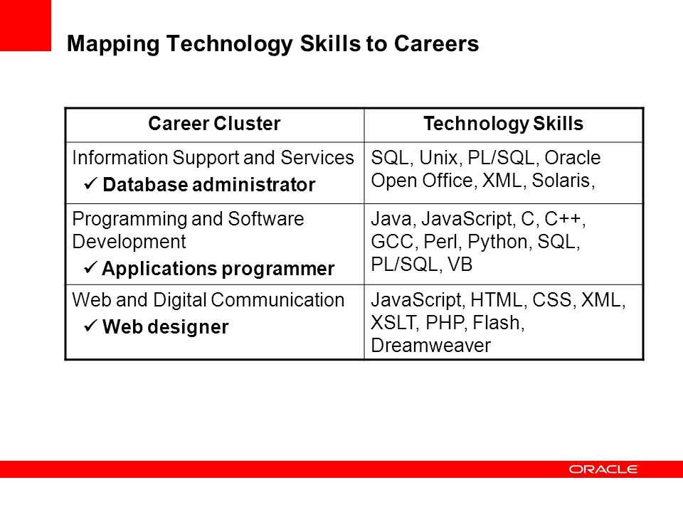 Mapping Technology Skills to Careers
