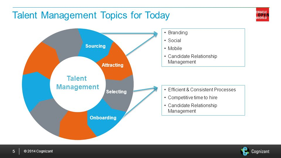 Talent Management Topics for Today