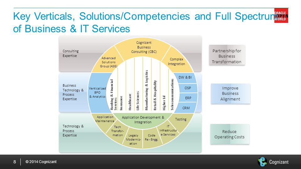 Key Verticals, Solutions/Competencies and Full Spectrum of Business & IT Services