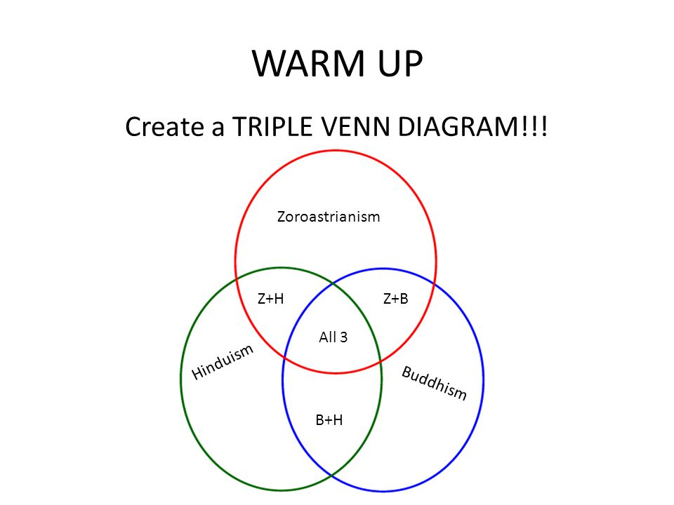 Create A Triple Venn Diagram Ppt Video Online Download