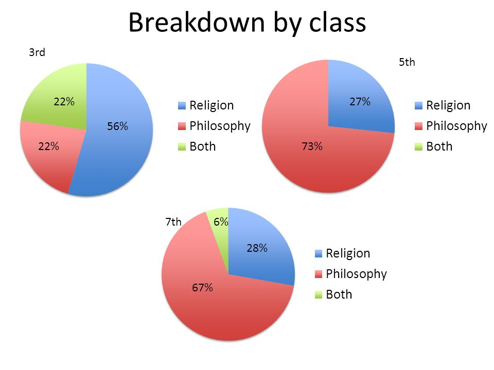 Breakdown by class 3rd 5th 18% 27% 59% 56% 24% 22% 73% 7th 6% 6% 28%