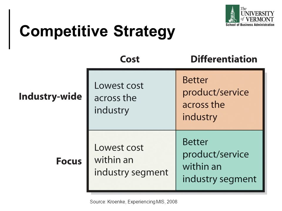 Competitive Strategy Source: Kroenke, Experiencing MIS, 2008