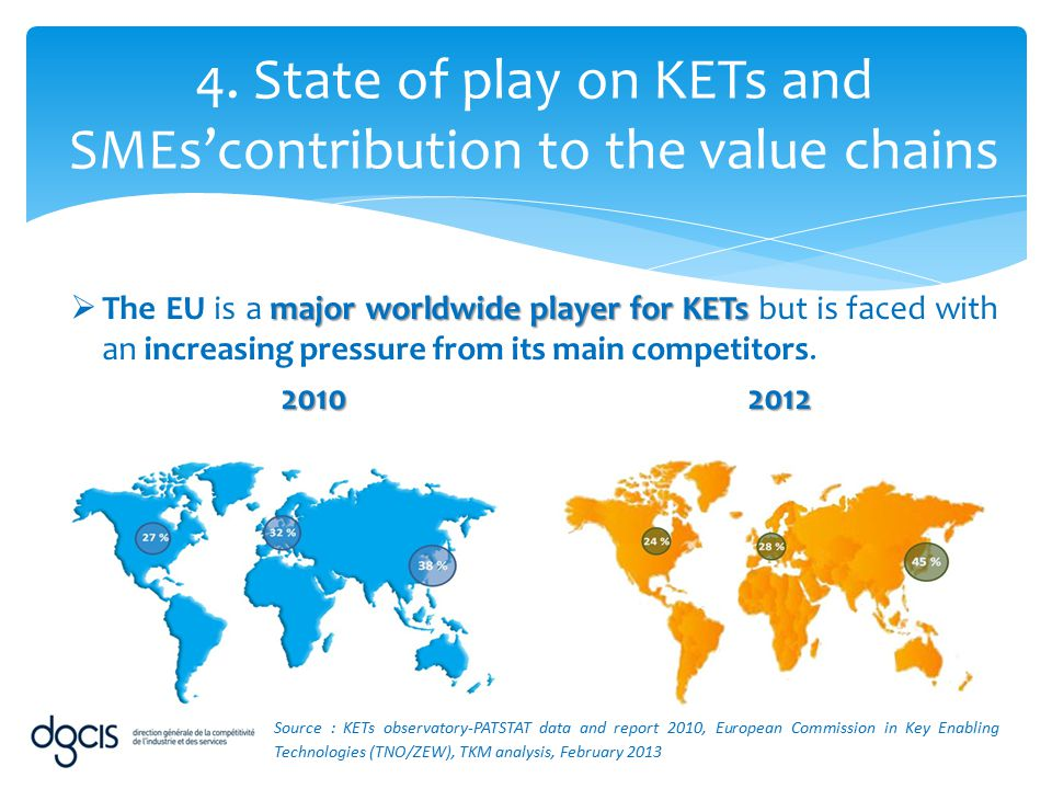 4. State of play on KETs and SMEs'contribution to the value chains