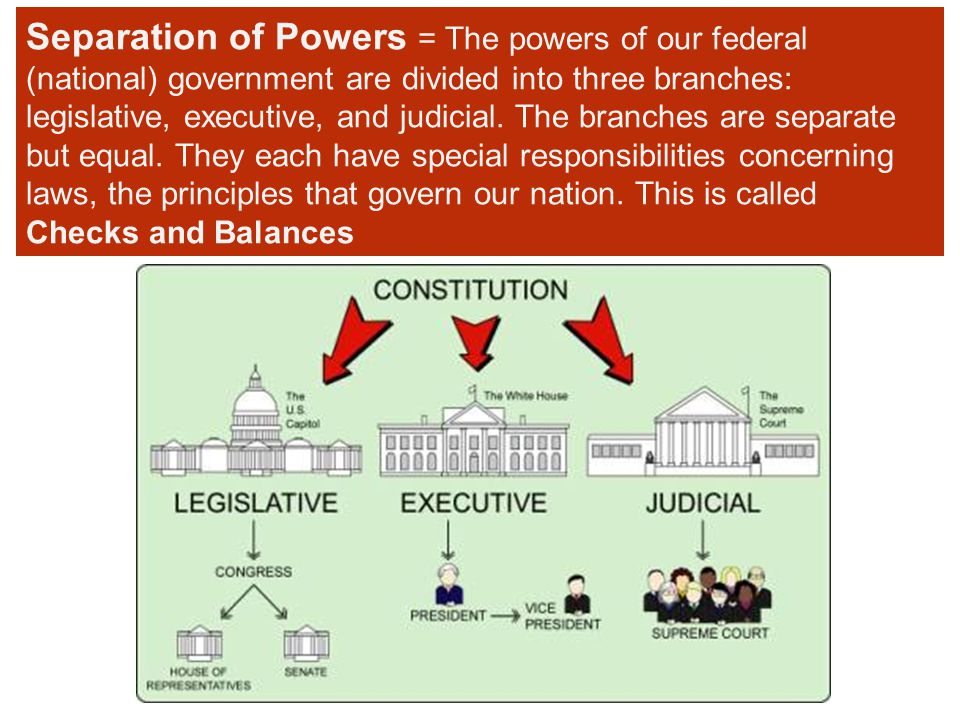 Separation of Powers = The powers of our federal (national) government are divided into three branches: legislative, executive, and judicial.