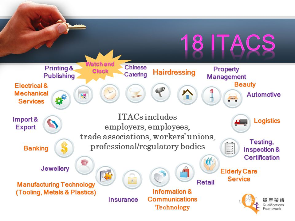 18 ITACs ITACs includes employers, employees,