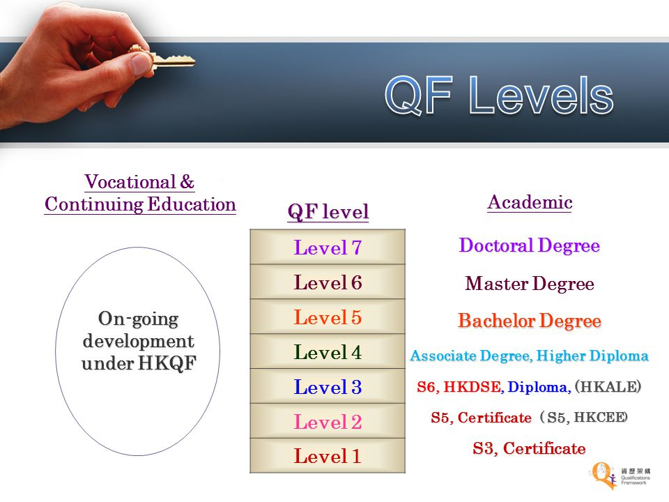 QF Levels QF level Level 7 Level 6 Level 5 Level 4 Level 3 Level 2