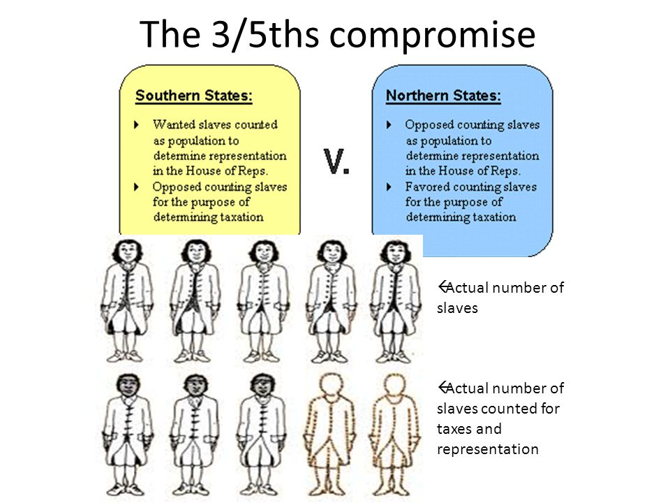 The 3/5ths compromise Actual number of slaves