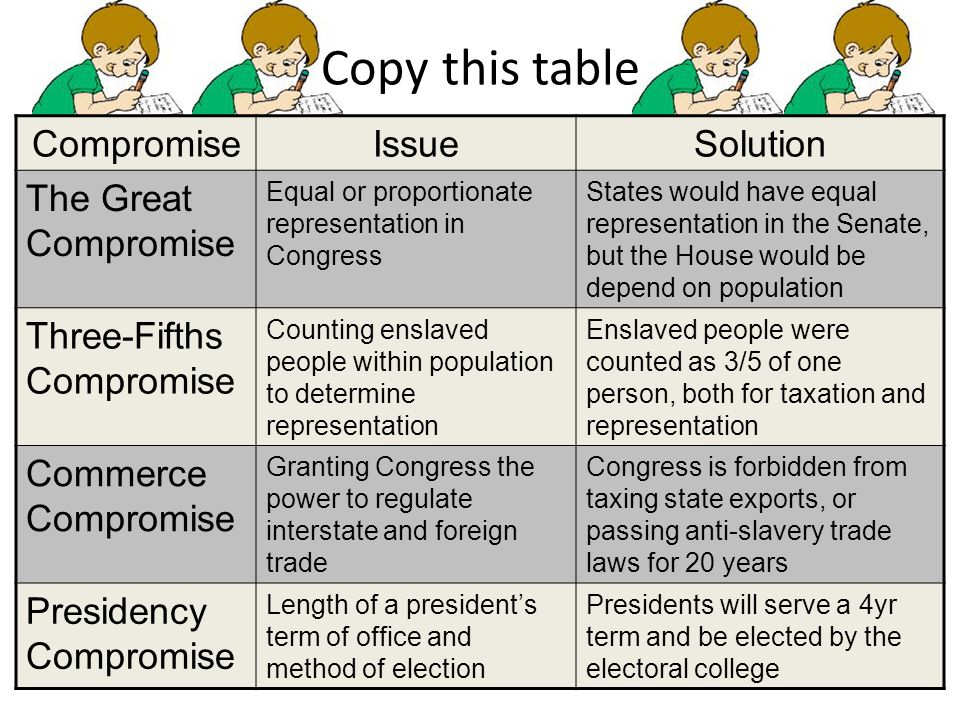 Copy this table Compromise Issue Solution The Great Compromise