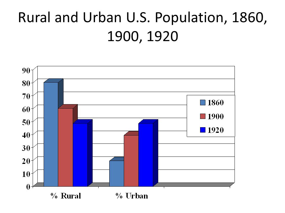 Rural and Urban U.S. Population, 1860, 1900, 1920