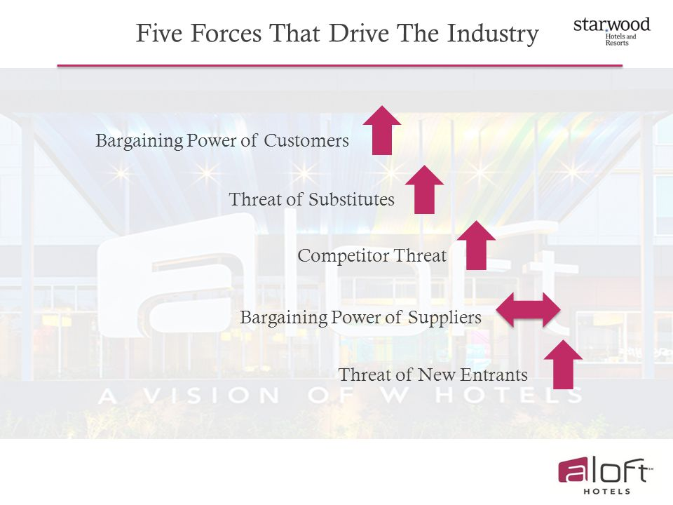Five Forces That Drive The Industry